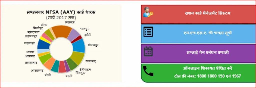 ration card list of Uttar Pradesh